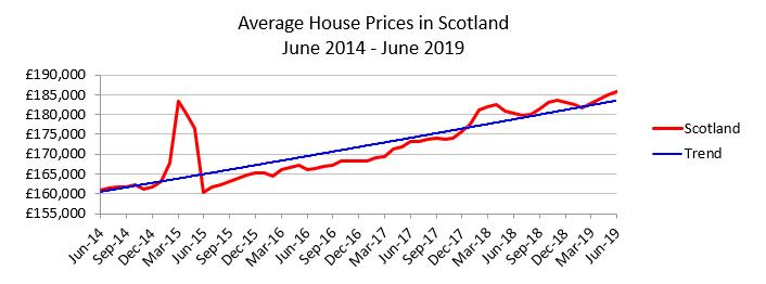 Scotland House Prices June 19 Acadata